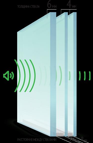 Шумозащитный и антивандальный стеклопакет